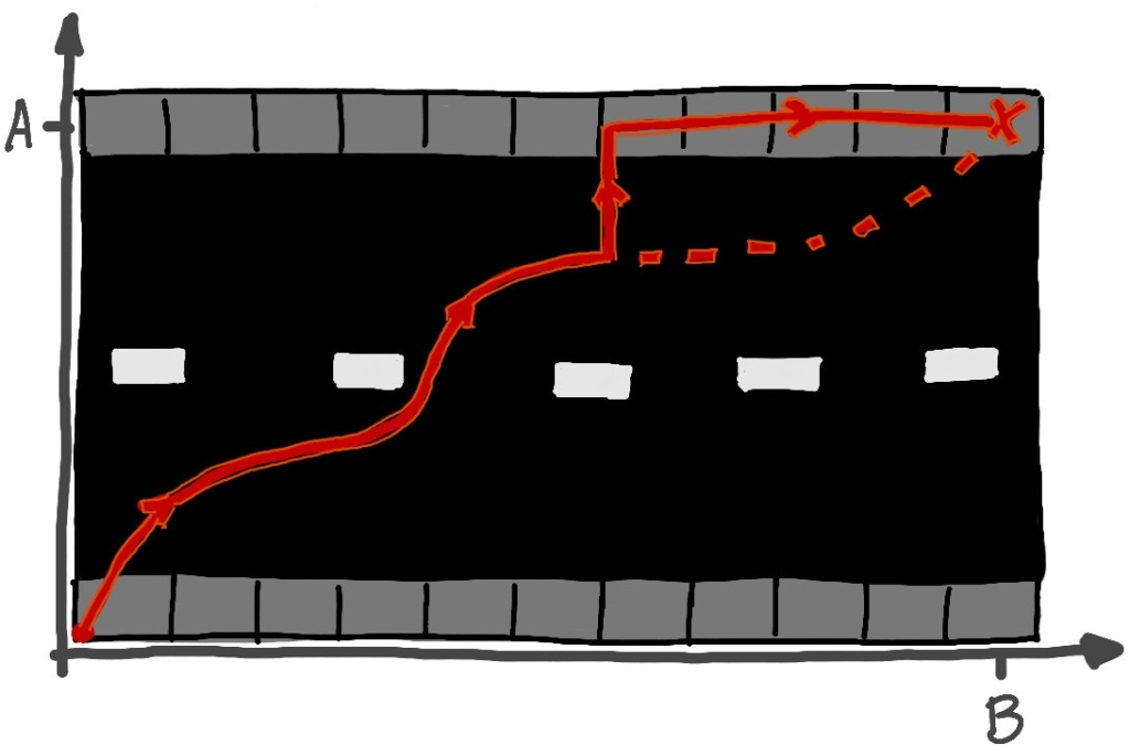 Sketch of a rectangular section of road with a set of coordinate axes running along the left and bottom sides of the road. There is a red dot in the lower left corner, indicating the walker's starting position, and there is a red 'X' in the upper right corner indicating the destination. A red path is depicted, starting at the walker's starting point and traveling in a winding manner towards the destination. Near the middle of the road, a car is said to have appeared, so the path abruptly turns to go in the vertical direction until it reaches the top side of the road, and proceeds to the right to the destination. A red dotted line indicates where the path could continue if the abrupt turn had not occurred.