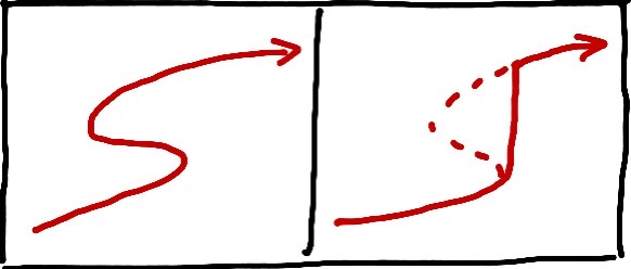 """A two-panel sketch. In each panel there is a different path. In the left panel, the path begins going to the right, then swerves back to the left, and finally swerves back to the right again. In the right panel. the path begins going to the right, then goes straight upwards, and finally turning rightward again. There is a dotted line representing the part of the path in the left panel that is """"cut off"""" by this procedure."""