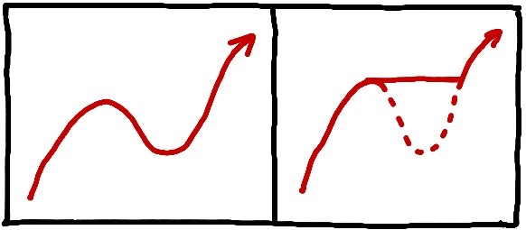 """A two-panel sketch. In each panel there is a different path. In the left panel, the path begins going upwards, then swerves back in a downward direction, and finally swerves back to going upward again. In the right panel. the path begins going upwards, then goes straight to the right, and finally turns upward again. There is a dotted line representing the part of the path in the left panel that is """"cut off"""" by this procedure."""