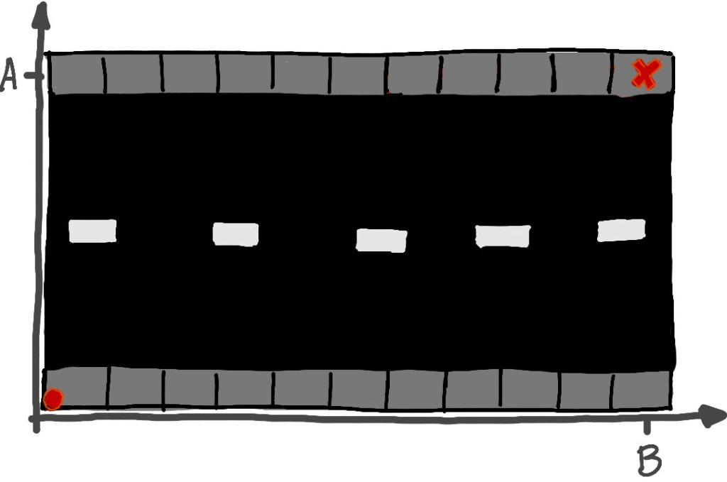 Diagram of a road running left to right, with a set of coordinate axes running along the left and bottom sides of the road. There is a red dot at the lower left corner, indicating the starting position of the walker, and a red 'x' in the upper right corner, representing the destination. There are markings on the axes at the horizontal and vertical positions of the destination. The vertical position is labeled with a capital 'A', and the horizontal position is labeled capital 'B'.