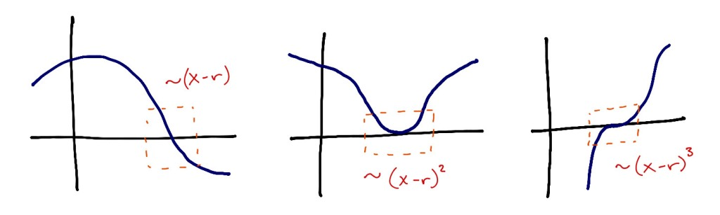 Three graphs, each of a different function. Each graph shows a single root of the function, which has an orange box drawn around it. On the left graph it is written that the function looks linear near the root. On the middle graph, it is written that the function looks like a quadratic near the root. Finally on the right graph, it is noted that the function looks like a cubic near the root.
