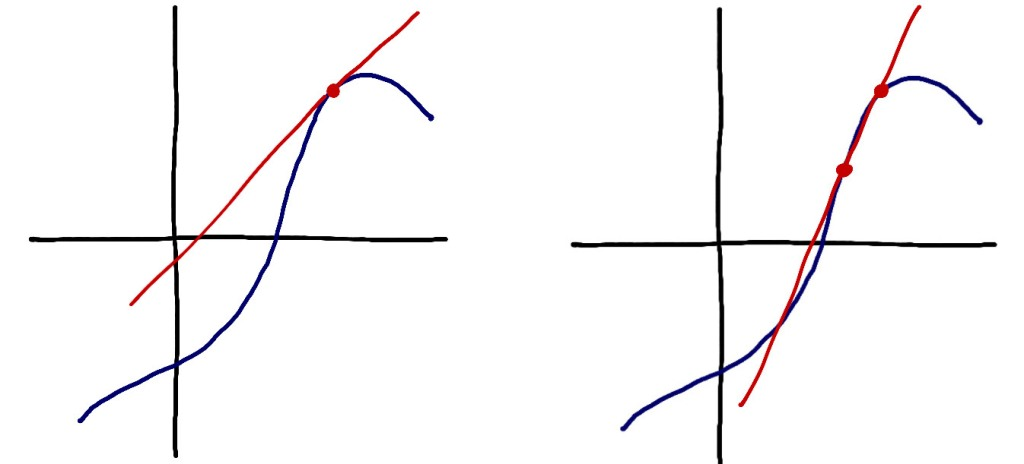 On the left, the graph of a function. One point on the graph is drawn in red and a tangent line to the function at that point is drawn also in red. On the right is the same graph with the same point drawn, but there is another point drawn on the graph fairly close to the original point. A red line connects the two points.