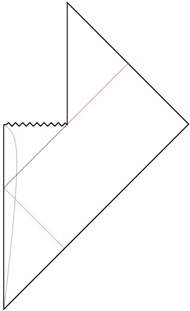 A shape is drawn with five sides. There is a long vertical line going up. At the top of that line is a horizontal squiggly line, which travels rightward a bit. Another vertical line shoots up from the end of the squiggly line. At the top of that line, a diagonal line comes down at a 45 degree angle down and right. When the diagonal line reaches the same height as the squiggly line, it turns 90 degrees clockwise and connects to the bottom of the first vertical line. Inside this shape, a gray curve is drawn following the initial vertical line, but bulging into the diagram somewhat. A thin black dashed line travels at a 45 degree angle between the initial vertical line and the corner of the figure where the squiggly line and the upper vertical line meet. From that point, in the same direction, a thin red dashed line travels until it meets the border of the figure. Lastly, there is a thin green dashed line that travels diagonally down and right from the point where the black dashed line meets the initial vertical line.