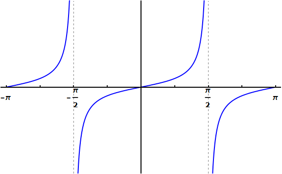 The graph of the tangent function. The important thing to note is that between negative pi over two and pi over two, the tangent function outputs every number from negative infinity to infinity.