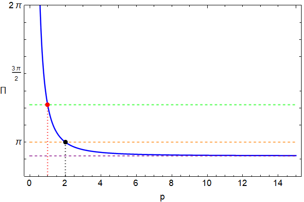 Plot of capital pi vs the index p of the L p metric for our aside where we have briefly changed the definition of a circle. The plot blows up at p equals 0, coming down to a value of 4 at p equals 1, reaching a value of 3.14 at p equals 2, and finally levelling out as it approaches a value of 2 times the square root of 2.