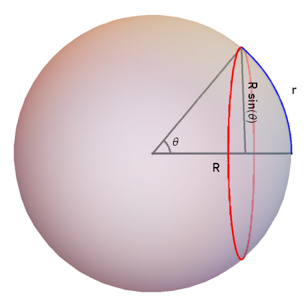 A sphere is drawn, semi-transparently, with a red circle on it. There is a blue line travelling along the sphere which connects the edge of the circle with the center of the circle, labelled with the distance little r. There are two straight black lines emanating from the center of the sphere, each reaching one end of the blue line. The angle between these black lines is labelled theta, and the length of the lines is labelled big R. A black straight line is drawn from the point where the blue radius meets the red circle to the black line connecting the center of the sphere to the center of the circle, such that the two lines meet at a right angle. The length of this line is labelled big R times the sine of theta.