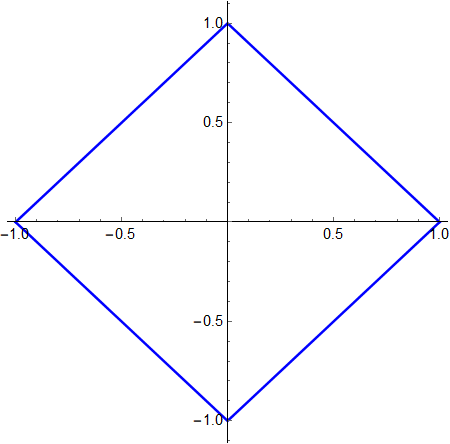 A plot of the unit circle in the taxicab metric, centered on the point (0,0). The circle appears as 4 straight lines connecting the points (1,0), (0,1), (-1,0), and (0,-1) in a diamond shape.